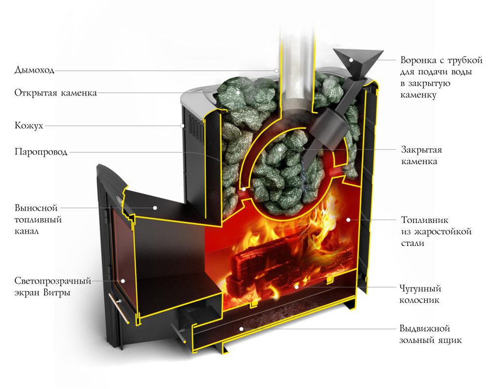 Ангара 2012 термофор витра с теплообменником теплообменник виктория компакт